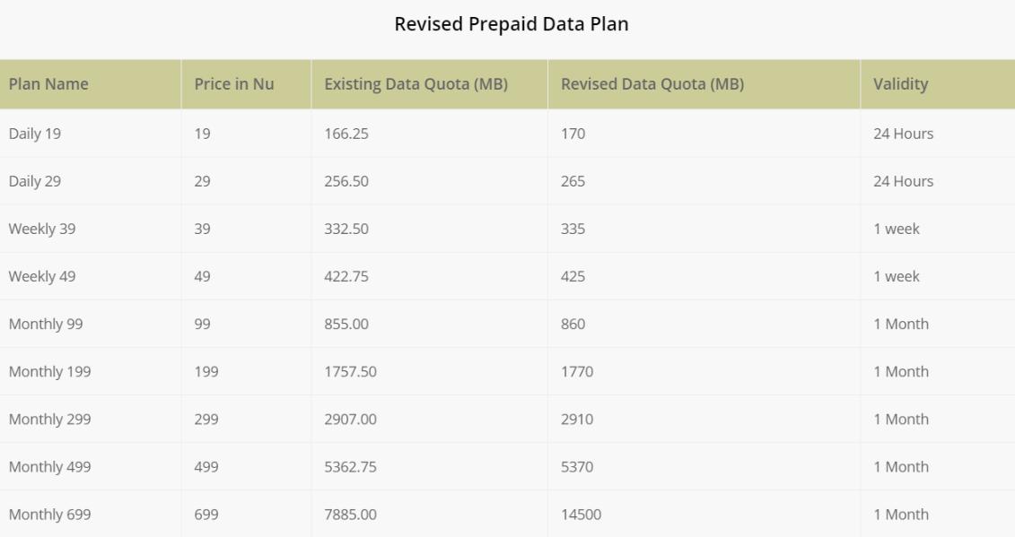 ไปภูฏานมีเนตใช้ไม๋ BT prepaid Data Plan